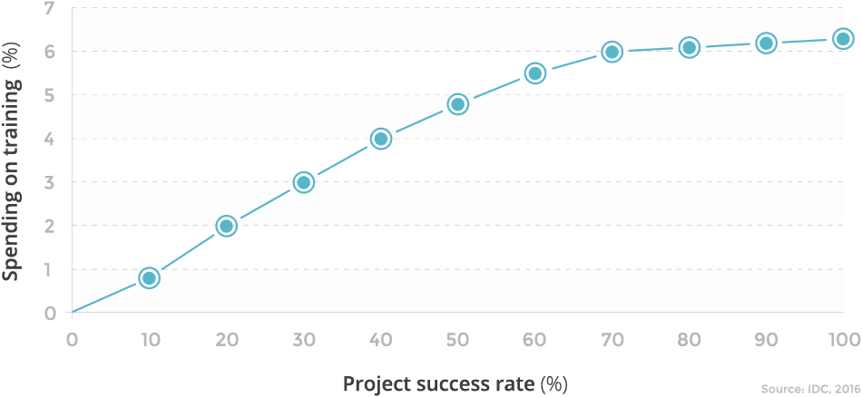 Spending on Training vs. Project Success